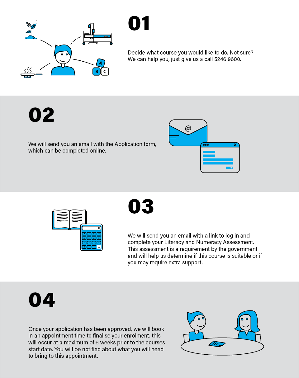 A flowchart explains the application process in 4 easy steps